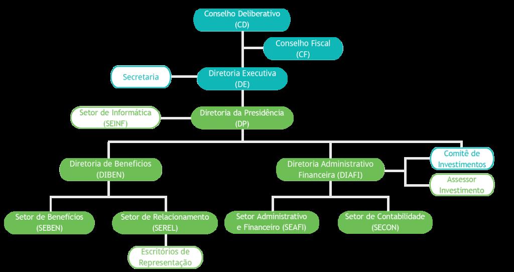 organograma_EnergisaPrev-v3
